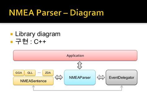 Herunterladen nmea parser c library - ovorad