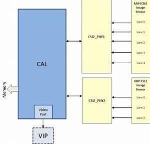 3 3 4 5  Cal  U2014 Processor Sdk Linux Documentation