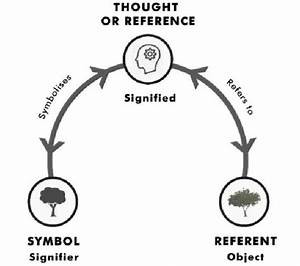 Diagram Depicting The Relationship Between Symbol  Thought