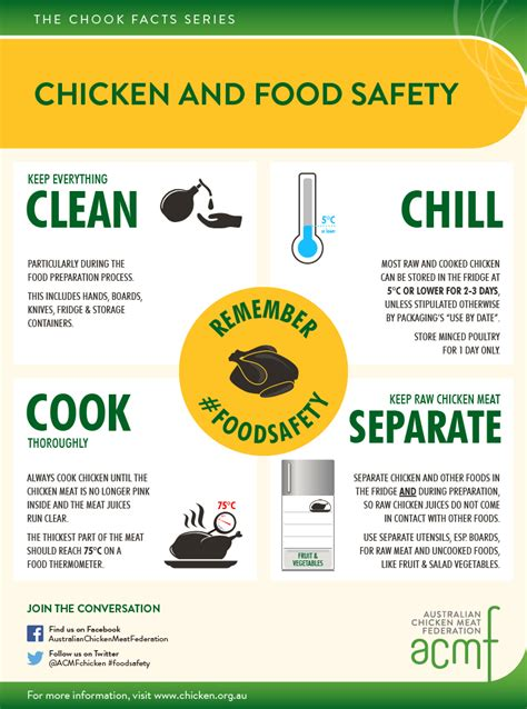 acmfchookchatchicken  food safety infographic acmf