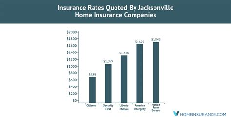 Against losses caused by fire, floods, storms, earthquake, terrorism, theft, accidental damage and breakdown. Jacksonville, FL, Home Insurance Companies With The Cheapest Rates