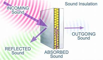 Sound Acoustic Insulation Noise Attenuation Absorption Soundproofing