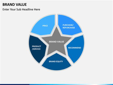 Brand Value PowerPoint Template | SketchBubble