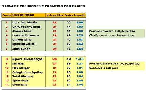 Tabla de posiciones de todas las categorías del fútbol chileno. FÚTBOL EN HUANCAYO: TABLA DE POSICIONES, FECHA 24 TORNEO PERUANO