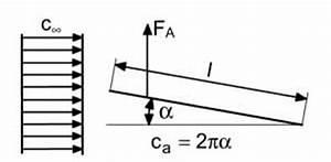 Reynoldszahl Berechnen : berechnung des auftriebsbeiwertes einer ebene platte ~ Themetempest.com Abrechnung