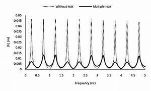 The Pressure Frequency Response Diagram At The Valve