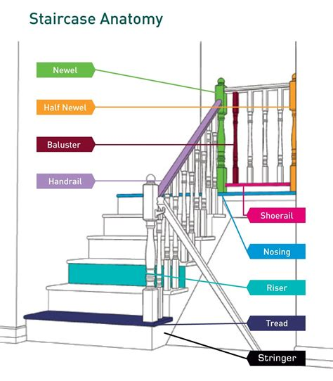 Banister Railing Parts by Stair Railing Parts Inspiring Ideas Luxury Diagram