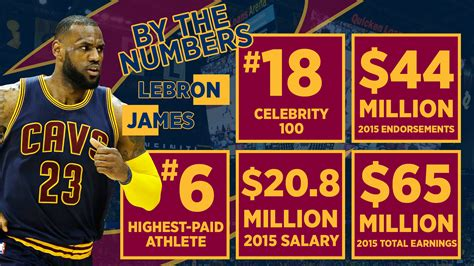 what s lebron phone number lebron by the numbers
