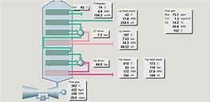 Heat Recovery Steam Generator Performance Monitoring