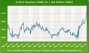 Rbi Rate Chart Exchange Rate Will Rupee Touch 50 Against The Dollar