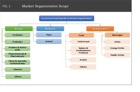Global Functional Food Ingredients Market - 2016 to 2026 ...