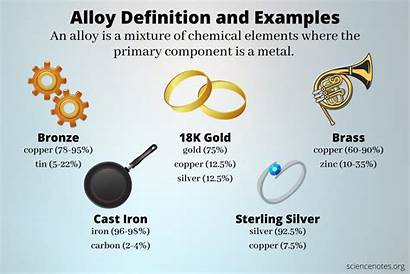 Alloy Definition Examples