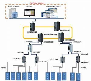 Utilizing Advantech U2019s Industrial Ethernet Solutions To