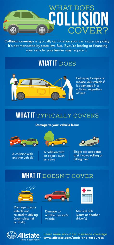 What is Collision Insurance?—Allstate