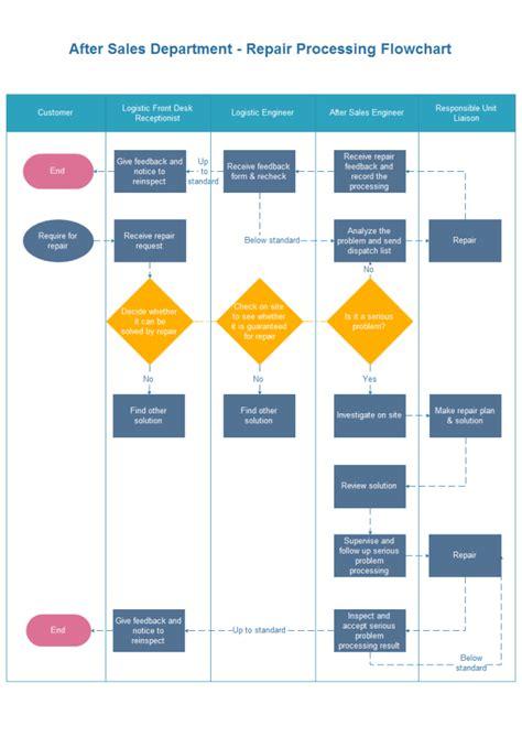 repair processing flowchart  repair processing