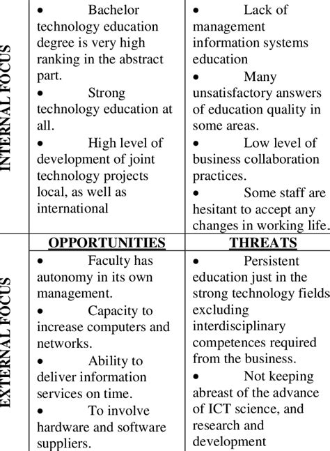 swot analysis  fmi strengths weaknesses  table
