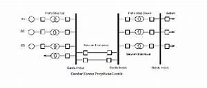Gambar Sistem Distribusi Modal Holong Diagram Satu Garis