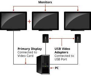 Amazon Startech Usb Dvi External Video Card