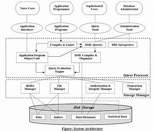 Draw The Database System Architecture  Dbms