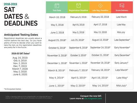 sat test test date