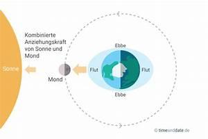 Mondphasen Berechnen : gezeiten wie entsteht ebbe und flut ~ Themetempest.com Abrechnung