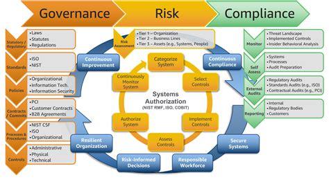 scaling  governance risk  compliance program