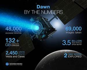 NASA's Dawn spacecraft finishes objectives at Dwarf Planet ...