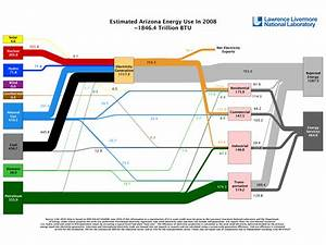 Go With The Flow  Sankey Diagrams Illustrate Energy