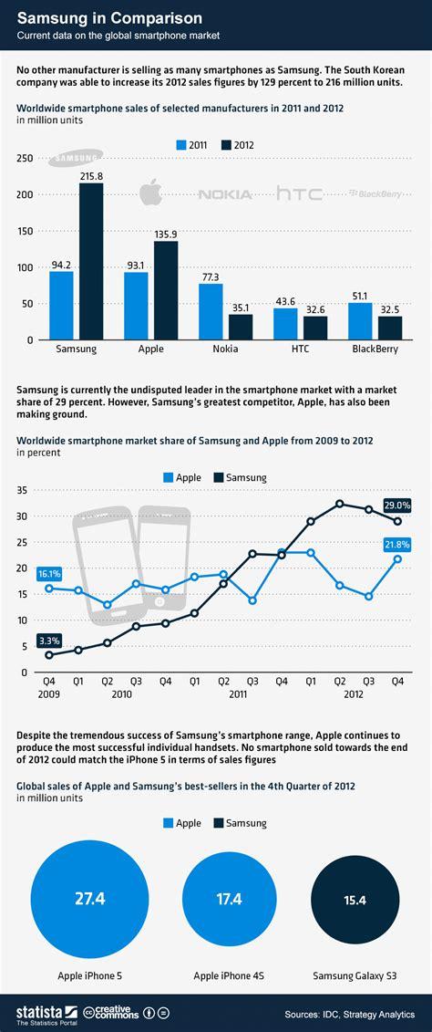 mobile trade in comparison chart samsung in comparison statista