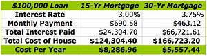 Principal Vs Interest Mortgage Chart Clergy Housing Allowance Which Is Better 15 Year Vs 30