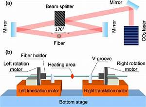 A  Optical Path Of The Laser Beam In The Fusion Splicer
