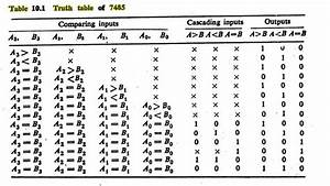 Integrated Circuit - Ic 7485 Truth Table
