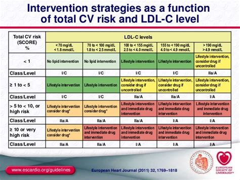 ldl c normal range the esc eas guidelines