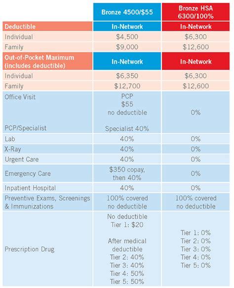 rocky mountain health insurance plans colohealth
