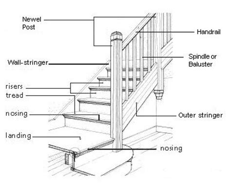 Staircase Banister Parts by Diagram Parts Of A Staircase House In 2019 Parts Of