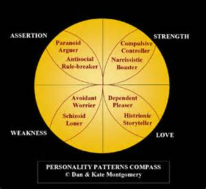 Personality Theory Strengths and Weaknesses