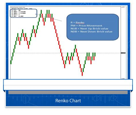 mt4 chart renko mt4 indicator free offer forex chartistry
