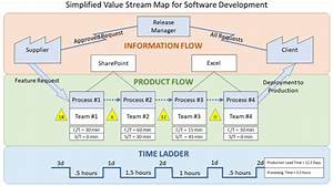 What Is Value Stream Mapping  Vsm   Benefits  Process And