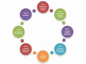 Steps In Engineering Design Process  U2013 Engineering Design