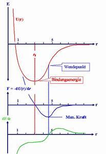 Bruchspannung Berechnen : 2 1 3 bindungspotentiale und weitere eigenschaften ~ Themetempest.com Abrechnung