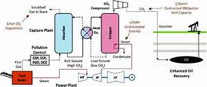 Carbon Separation Schematic For A Coal Fired Power Plant