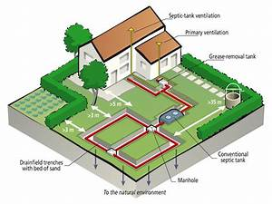 Are You Ignoring Your Septic Tank