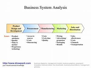 Business System Analysis Diagram