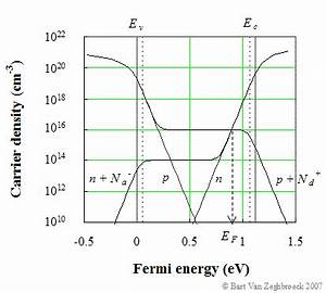 Fermi Energie Berechnen : carrier densities ~ Themetempest.com Abrechnung