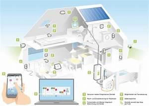 Smart Home Systems : smart home at ish 2015 blog top fair ~ Frokenaadalensverden.com Haus und Dekorationen