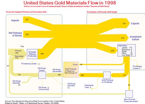 Diagram For Gold by Metal Sankey Diagrams