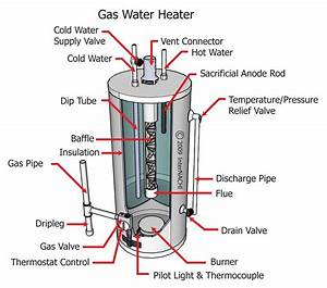 Gas Water Heater - Inspection Gallery