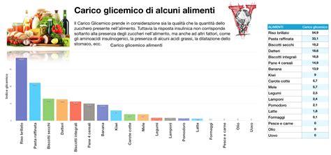 carico glicemico tabella alimenti l indice glicemico 232 una cagata pazzesca project invictus