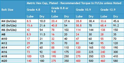 4 inch screws ez read bolt torque chart metric gtsparkplugs