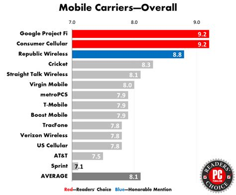 cell phone customer service readers choice awards 2016 smartphones and carriers
